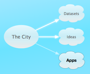 CivicApps 1