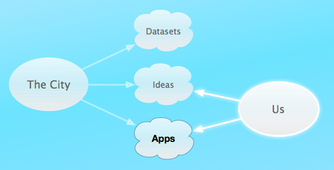 CivicApps 2