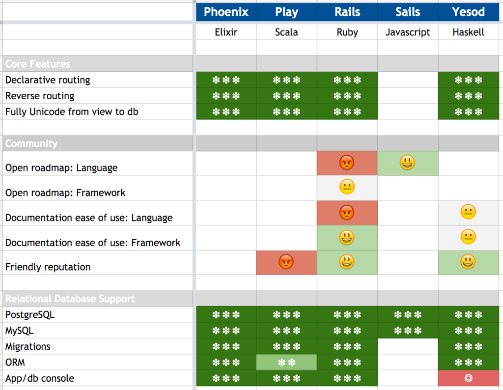 Web Framework Comparison Matrix – Dog Snog dot Blog