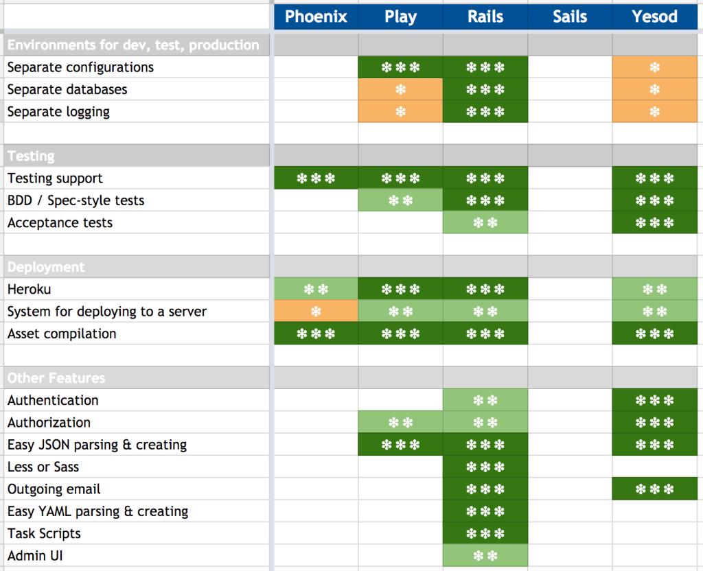 web framework comparison matrix 2