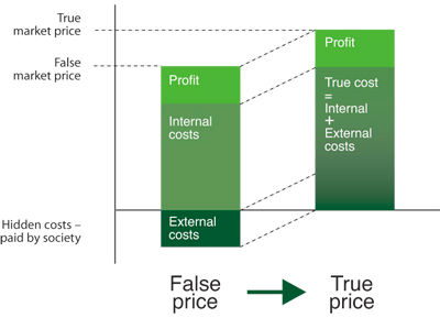 external_costs